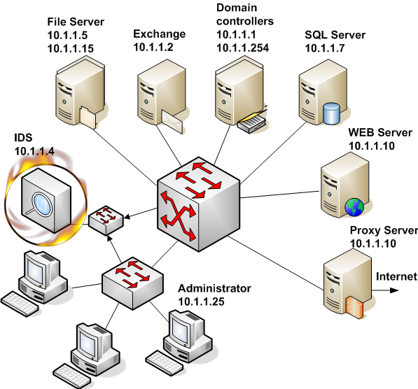 Scheme of network to be